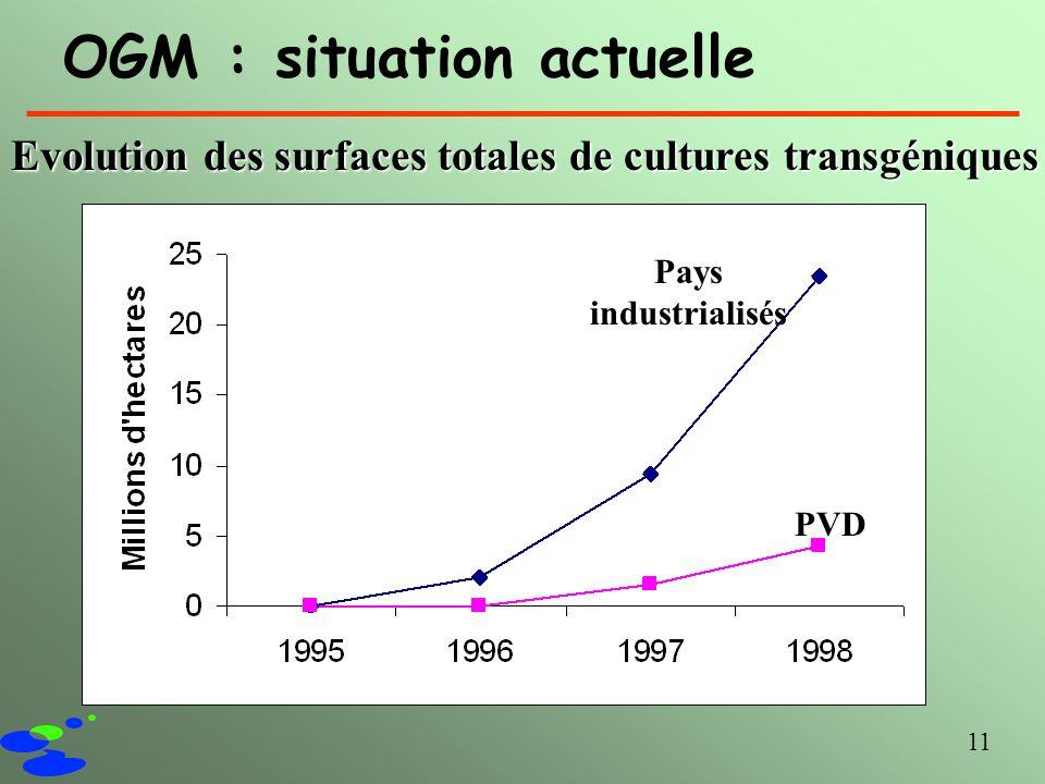 11 OGM : situation actuelle Evolution des surfaces totales de cultures transgéniques Pays industrialisés PVD