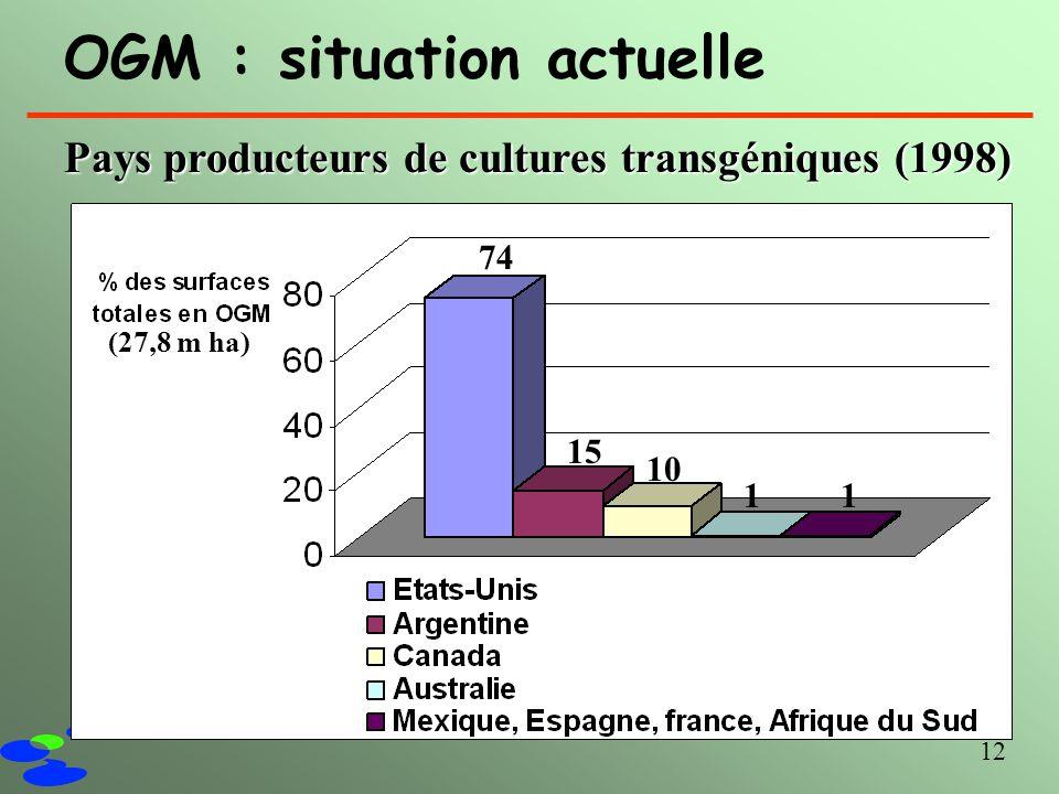 12 OGM : situation actuelle Pays producteurs de cultures transgéniques (1998) 74 15 10 11 (27,8 m ha)