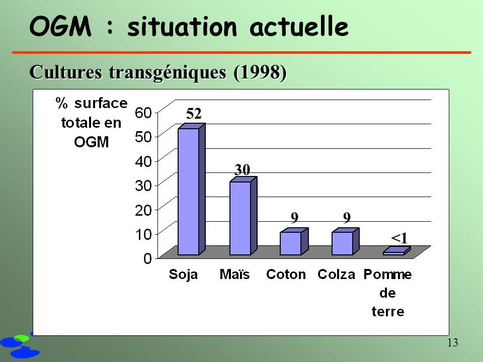 13 OGM : situation actuelle Cultures transgéniques (1998) 52 30 99 <1