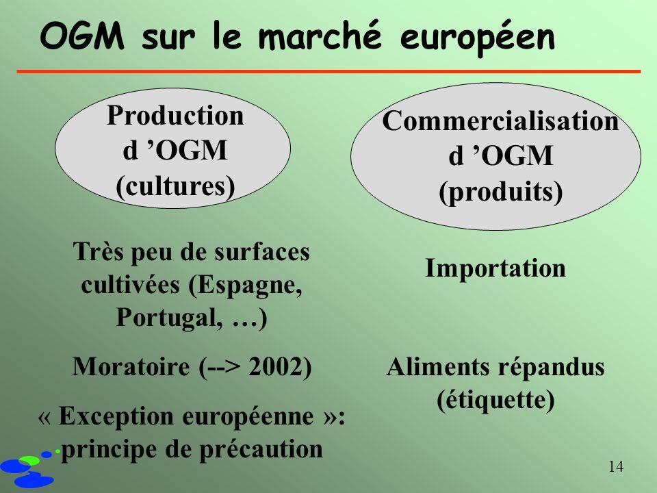 14 OGM sur le marché européen Production d OGM (cultures) Commercialisation d OGM (produits) Très peu de surfaces cultivées (Espagne, Portugal, …) Mor