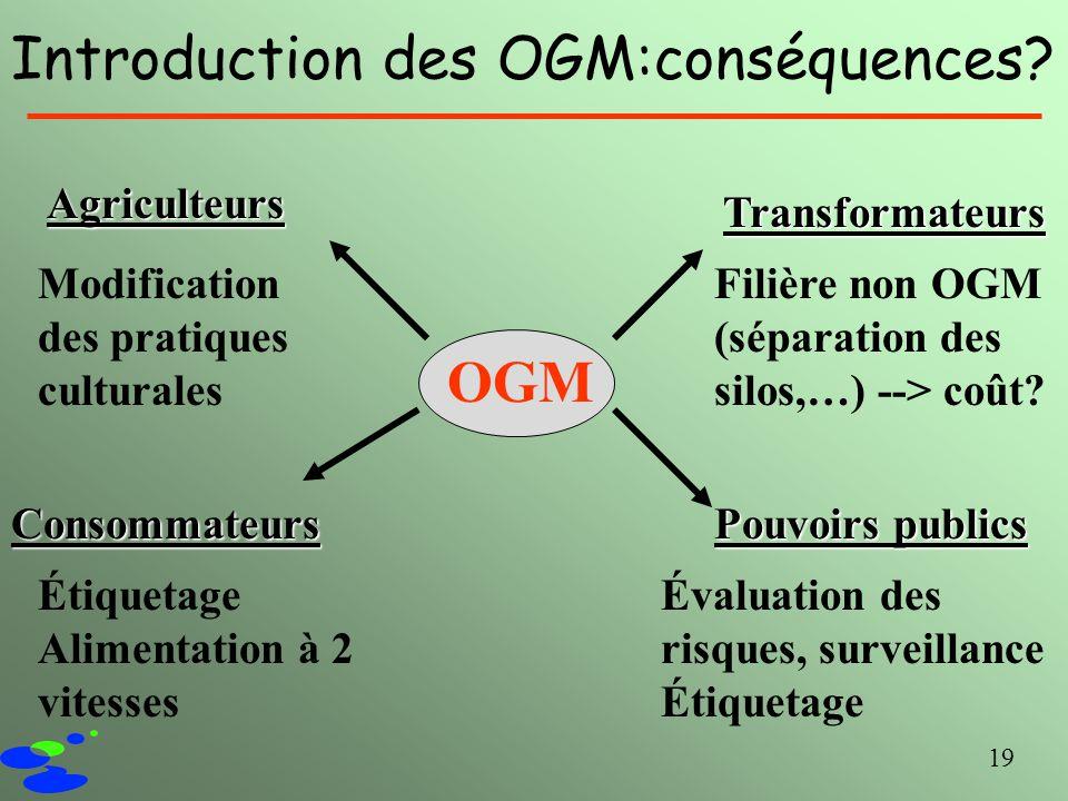 19 Introduction des OGM:conséquences? Agriculteurs Consommateurs Pouvoirs publics Transformateurs OGM Modification des pratiques culturales Filière no