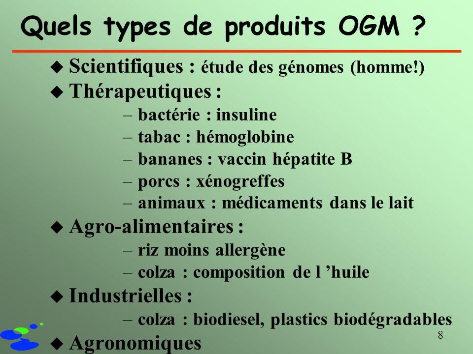 8 Quels types de produits OGM ? u Scientifiques : étude des génomes (homme!) u Thérapeutiques : –bactérie : insuline –tabac : hémoglobine –bananes : v