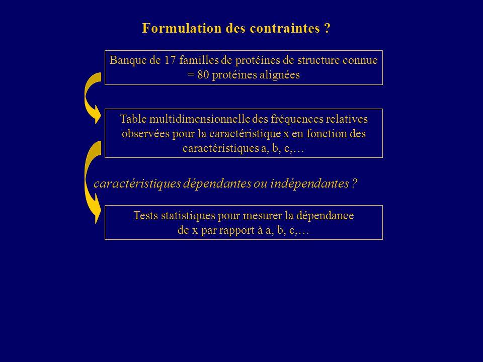 Banque de 17 familles de protéines de structure connue = 80 protéines alignées Table multidimensionnelle des fréquences relatives observées pour la caractéristique x en fonction des caractéristiques a, b, c,… Tests statistiques pour mesurer la dépendance de x par rapport à a, b, c,… Formulation des contraintes .