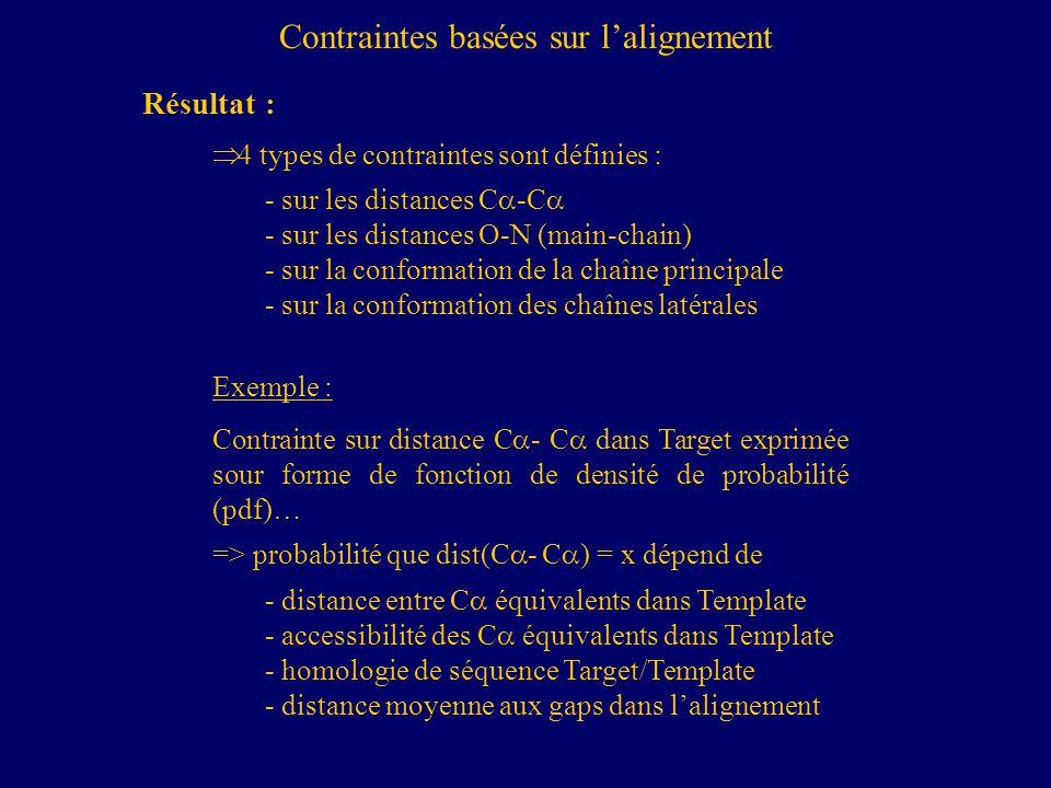 4 types de contraintes sont définies : - sur les distances C -C - sur les distances O-N (main-chain) - sur la conformation de la chaîne principale - sur la conformation des chaînes latérales Exemple : Contrainte sur distance C - C dans Target exprimée sour forme de fonction de densité de probabilité (pdf)… => probabilité que dist(C - C ) = x dépend de - distance entre C équivalents dans Template - accessibilité des C équivalents dans Template - homologie de séquence Target/Template - distance moyenne aux gaps dans lalignement Contraintes basées sur lalignement Résultat :