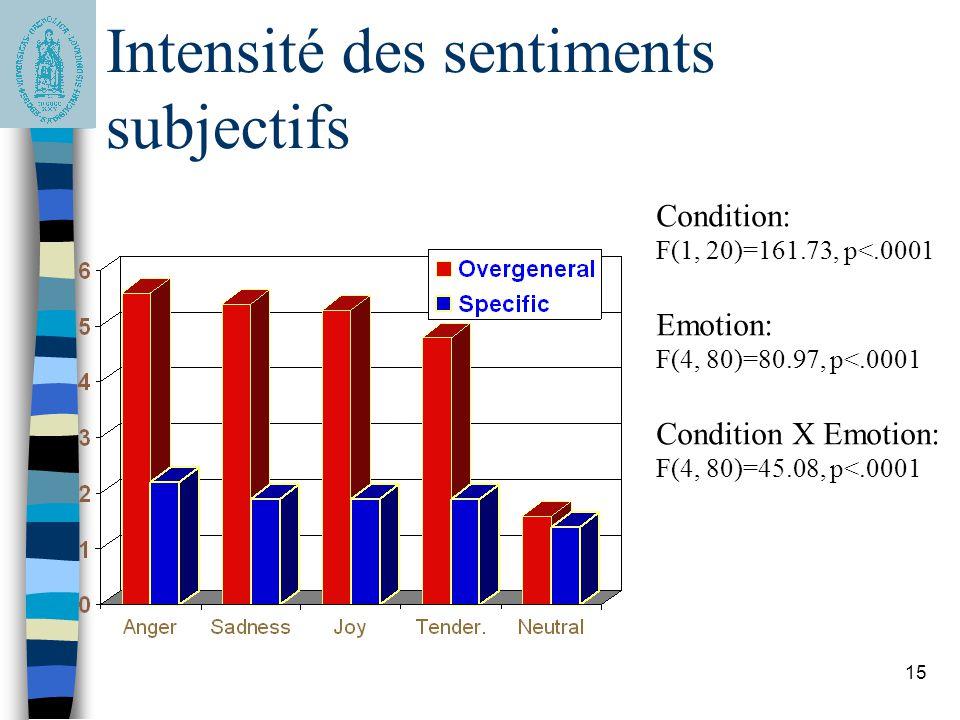 15 Résultats: Intensité des sentiments subjectifs Condition: F(1, 20)=161.73, p<.0001 Emotion: F(4, 80)=80.97, p<.0001 Condition X Emotion: F(4, 80)=4