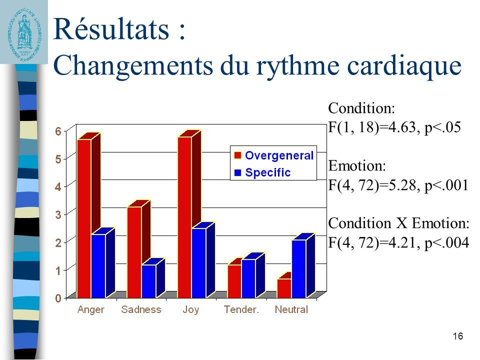 16 Résultats : Changements du rythme cardiaque Condition: F(1, 18)=4.63, p<.05 Emotion: F(4, 72)=5.28, p<.001 Condition X Emotion: F(4, 72)=4.21, p<.0