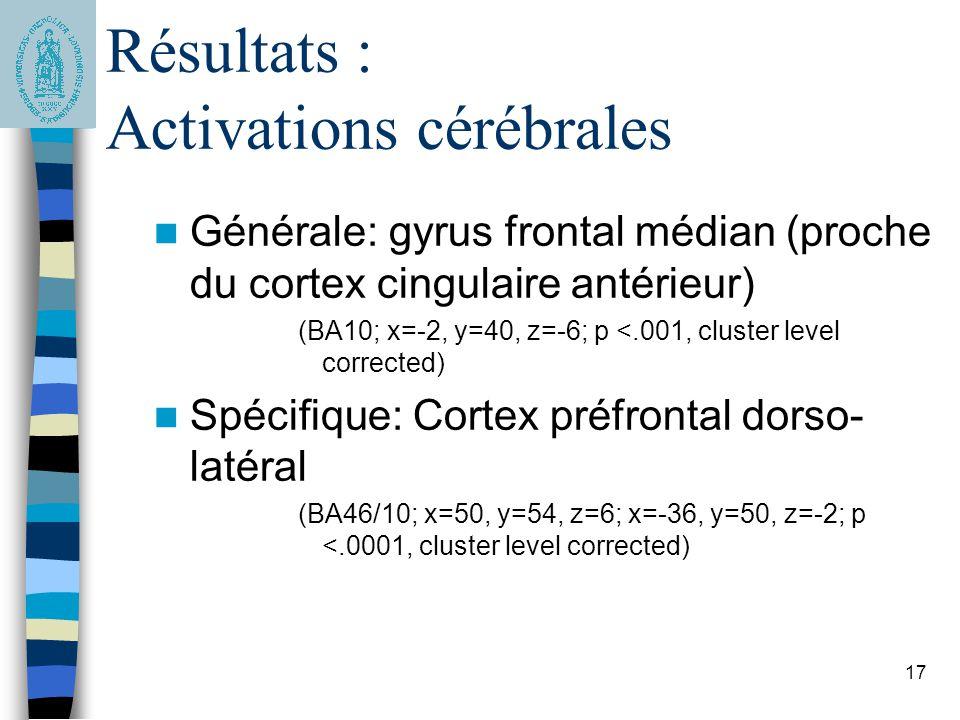 17 Résultats : Activations cérébrales Générale: gyrus frontal médian (proche du cortex cingulaire antérieur) (BA10; x=-2, y=40, z=-6; p <.001, cluster