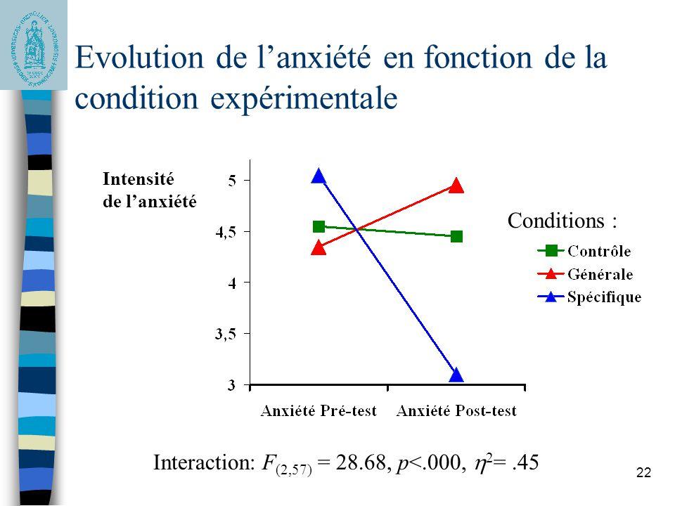 22 Intensité de lanxiété Interaction: F (2,57) = 28.68, p<.000, 2 =.45 Evolution de lanxiété en fonction de la condition expérimentale Conditions :