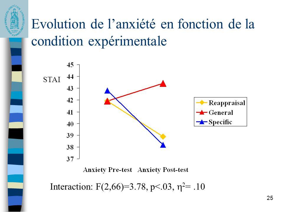 25 STAI Interaction: F(2,66)=3.78, p<.03, 2 =.10 Evolution de lanxiété en fonction de la condition expérimentale