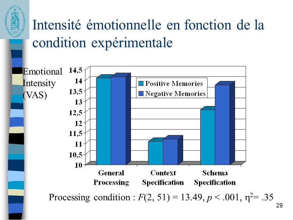 29 Intensité émotionnelle en fonction de la condition expérimentale Emotional Intensity (VAS) Processing condition : F(2, 51) = 13.49, p <.001, 2 =.35