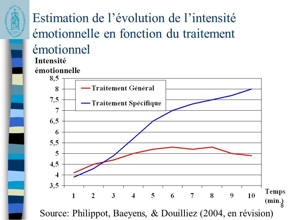 8 Estimation de lévolution de lintensité émotionnelle en fonction du traitement émotionnel Intensité émotionnelle Source: Philippot, Baeyens, & Douill