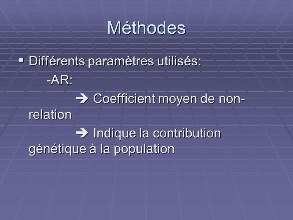 Méthodes Différents paramètres utilisés: Différents paramètres utilisés: -AR: -AR: Coefficient moyen de non- relation Coefficient moyen de non- relation Indique la contribution génétique à la population Indique la contribution génétique à la population