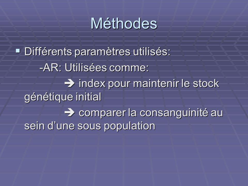 Méthodes Différents paramètres utilisés: Différents paramètres utilisés: -AR: Utilisées comme: -AR: Utilisées comme: index pour maintenir le stock génétique initial index pour maintenir le stock génétique initial comparer la consanguinité au sein dune sous population comparer la consanguinité au sein dune sous population