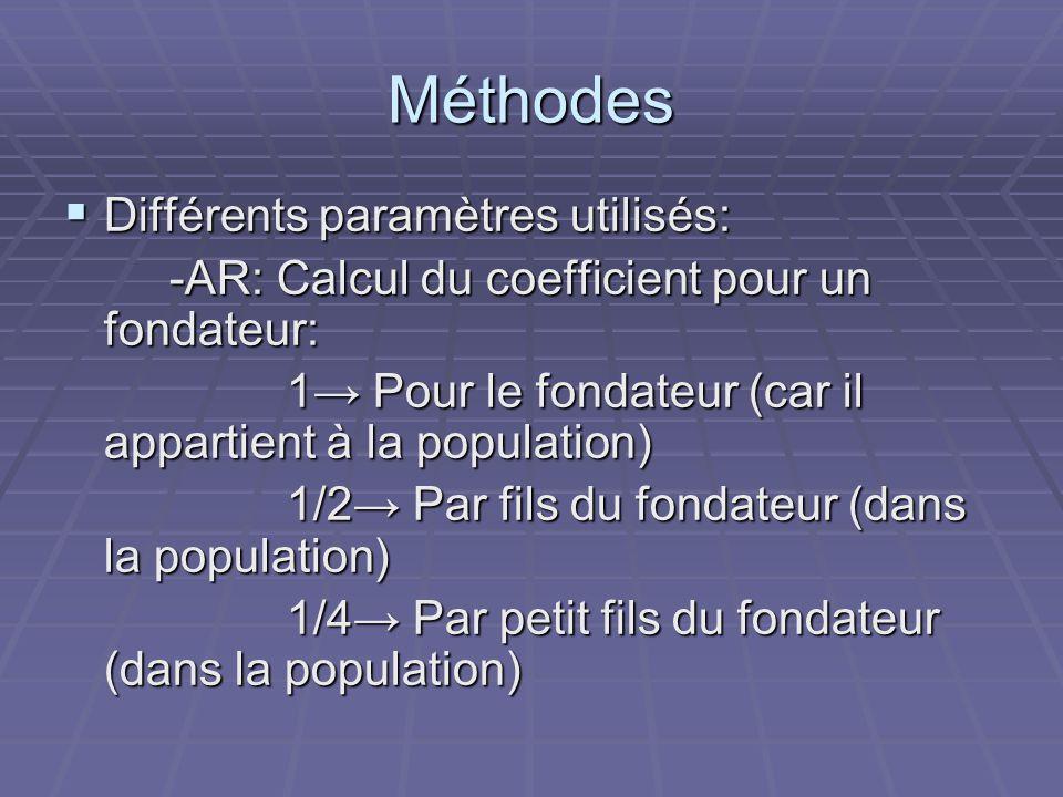 Méthodes Différents paramètres utilisés: Différents paramètres utilisés: -AR: Calcul du coefficient pour un fondateur: -AR: Calcul du coefficient pour un fondateur: 1 Pour le fondateur (car il appartient à la population) 1 Pour le fondateur (car il appartient à la population) 1/2 Par fils du fondateur (dans la population) 1/2 Par fils du fondateur (dans la population) 1/4 Par petit fils du fondateur (dans la population) 1/4 Par petit fils du fondateur (dans la population)