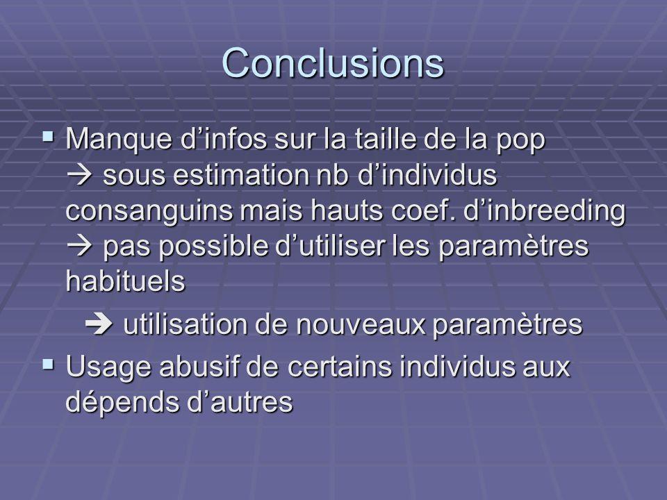 Conclusions Manque dinfos sur la taille de la pop sous estimation nb dindividus consanguins mais hauts coef.