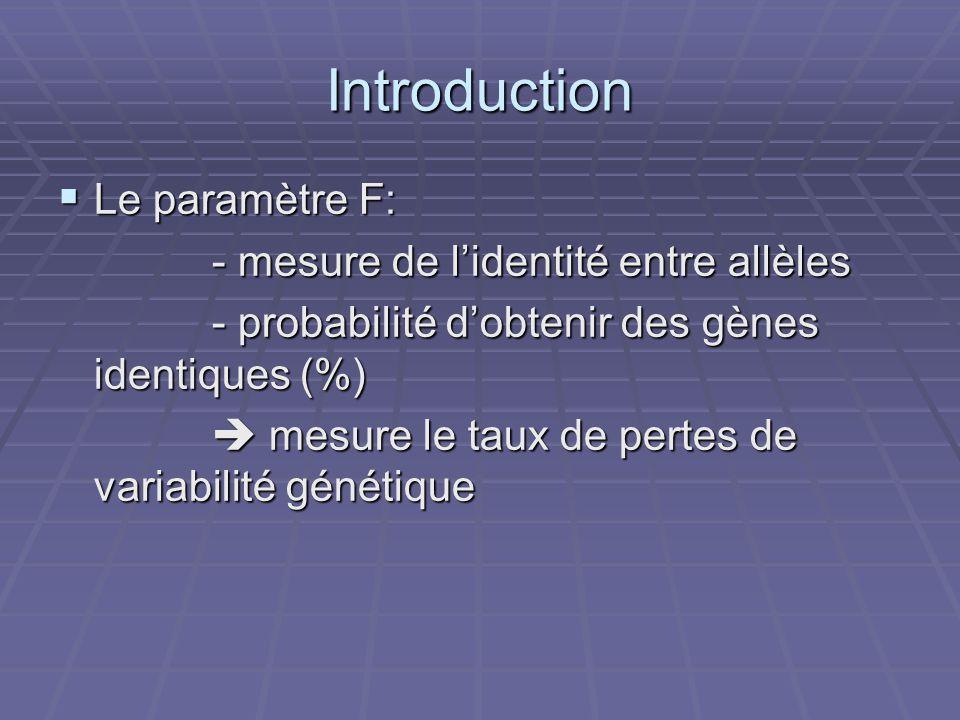 Introduction Le paramètre F: Le paramètre F: - mesure de lidentité entre allèles - mesure de lidentité entre allèles - probabilité dobtenir des gènes identiques (%) - probabilité dobtenir des gènes identiques (%) mesure le taux de pertes de variabilité génétique mesure le taux de pertes de variabilité génétique