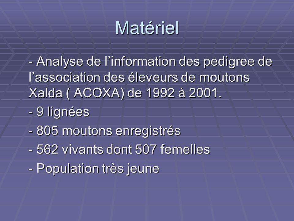 Matériel - Analyse de linformation des pedigree de lassociation des éleveurs de moutons Xalda ( ACOXA) de 1992 à 2001.