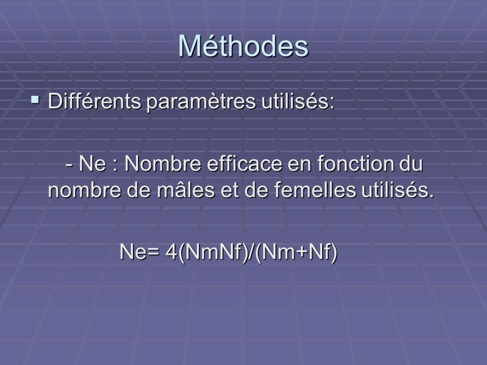 Méthodes Différents paramètres utilisés: Différents paramètres utilisés: - Ne : Nombre efficace en fonction du nombre de mâles et de femelles utilisés.