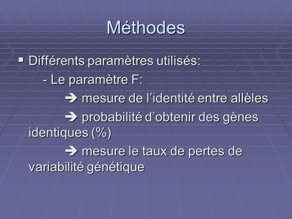 Méthodes Différents paramètres utilisés: Différents paramètres utilisés: - Le paramètre F: - Le paramètre F: mesure de lidentité entre allèles mesure de lidentité entre allèles probabilité dobtenir des gènes identiques (%) probabilité dobtenir des gènes identiques (%) mesure le taux de pertes de variabilité génétique mesure le taux de pertes de variabilité génétique