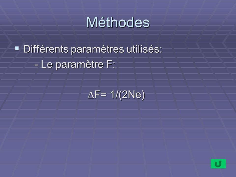 Méthodes Différents paramètres utilisés: Différents paramètres utilisés: - Le paramètre F: - Le paramètre F: F= 1/(2Ne) F= 1/(2Ne)