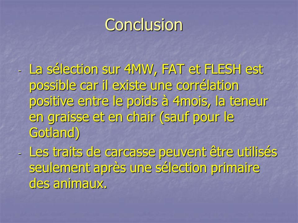 Conclusion Conclusion - La sélection sur 4MW, FAT et FLESH est possible car il existe une corrélation positive entre le poids à 4mois, la teneur en gr