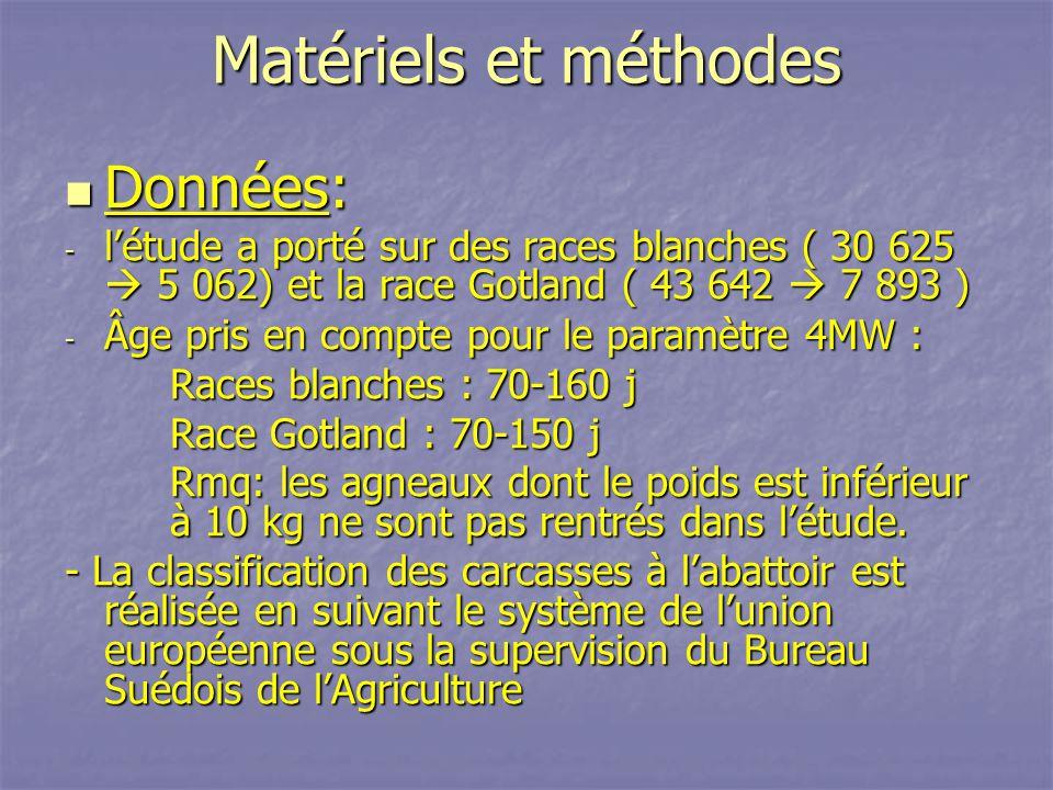 Matériels et méthodes Données: Données: - létude a porté sur des races blanches ( 30 625 5 062) et la race Gotland ( 43 642 7 893 ) - Âge pris en comp