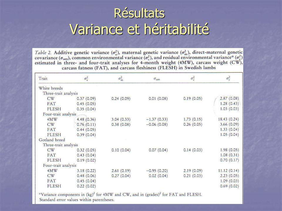 Résultats Variance et héritabilité