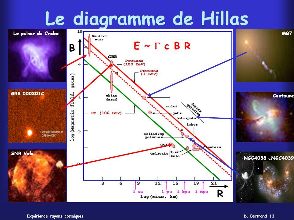 D. Bertrand 13Expérience rayons cosmiques Le diagramme de Hillas B R E ~ c B R Le pulsar du Crabe GRB 000301C SNR Vela M87 Centaure NGC4038 NGC4039