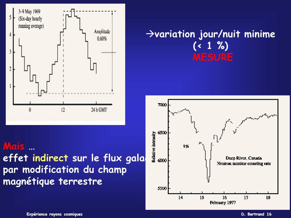 D. Bertrand 16Expérience rayons cosmiques variation jour/nuit minime (< 1 %) MESURE Mais … effet indirect sur le flux galactique par modification du c