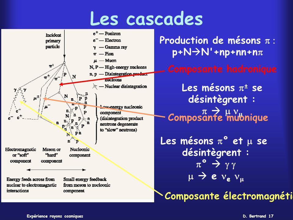 D. Bertrand 17Expérience rayons cosmiques Les cascades Production de mésons p+N N'+np+nn+n Composante hadronique Les mésons ± se désintègrent : Compos
