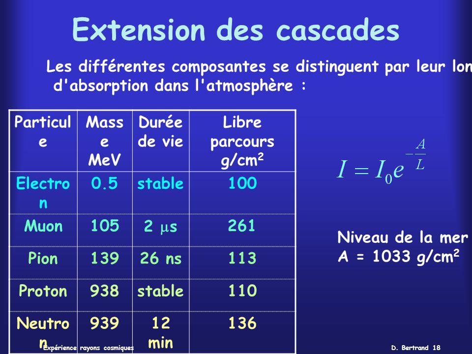 D. Bertrand 18Expérience rayons cosmiques Extension des cascades Particul e Mass e MeV Durée de vie Libre parcours g/cm 2 Electro n 0.5stable100 Muon1