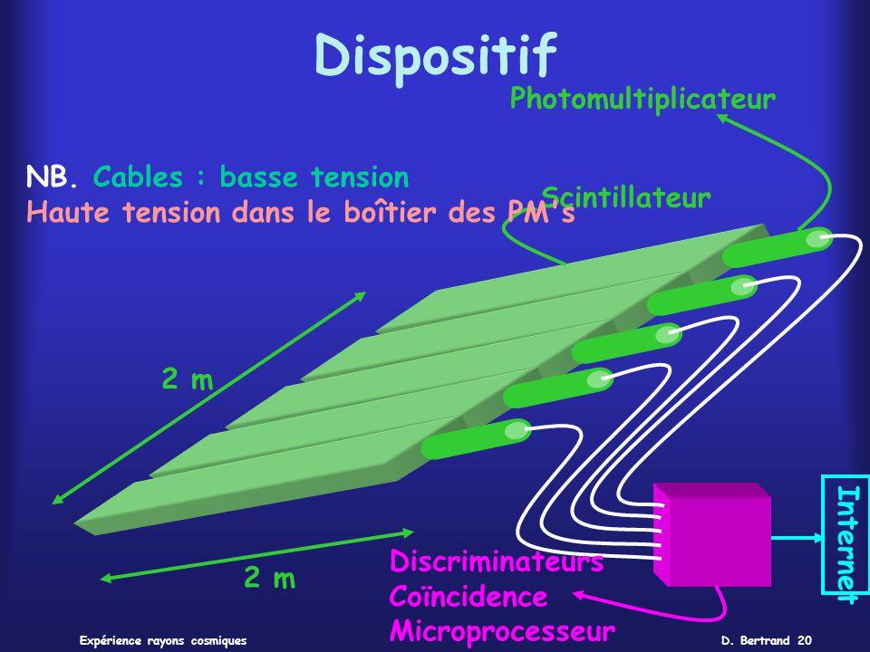 D. Bertrand 20Expérience rayons cosmiques Dispositif Scintillateur Photomultiplicateur 2 m Internet Discriminateurs Coïncidence Microprocesseur NB. Ca