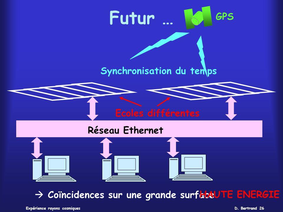 D. Bertrand 26Expérience rayons cosmiques Futur … Réseau Ethernet Synchronisation du temps Ecoles différentes Coïncidences sur une grande surfaceHAUTE