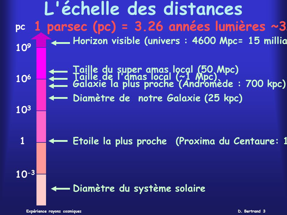 D. Bertrand 3Expérience rayons cosmiques L'échelle des distances 1 parsec (pc) = 3.26 années lumières ~3x10 13 km pc 10 -3 Diamètre du système solaire