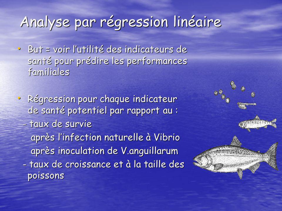 Performances des poissons Taux de croissance : évaluation du poids à 8 mois dintervalle Taux de croissance : évaluation du poids à 8 mois dintervalle