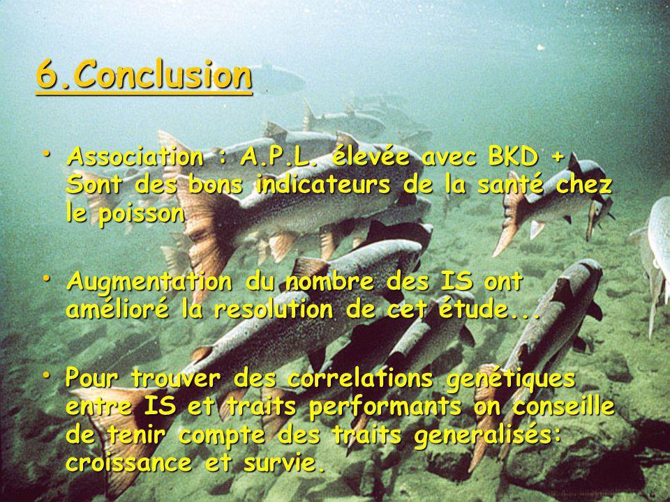 5.Discussion Santé du poisson Santé du poisson Index de santé Index de santé Composante paternelle héritable de lA.P.L. Composante paternelle héritabl