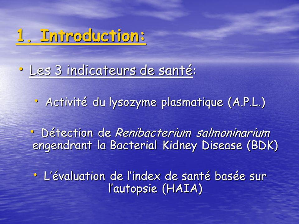 Plan: 1.Introduction 2.Index de santé proposés: Evaluation par autopsie Evaluation par autopsie Activité du lysozyme plasmatique Activité du lysozyme