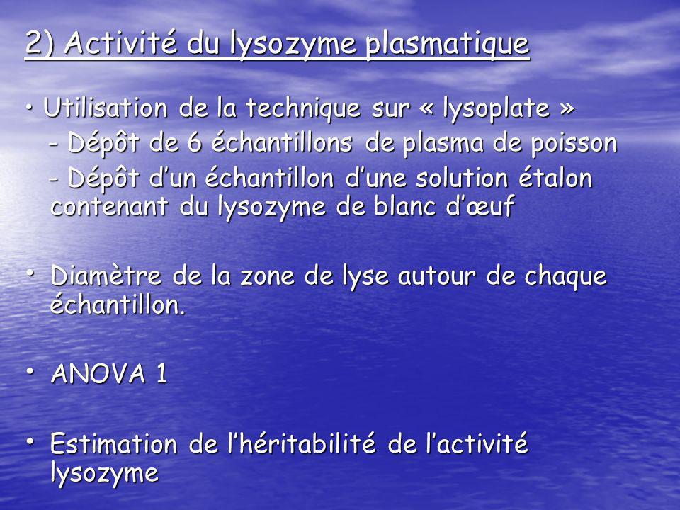 2) Activité du lysozyme plasmatique Utilisation de la technique sur « lysoplate » Utilisation de la technique sur « lysoplate » - Dépôt de 6 échantillons de plasma de poisson - Dépôt de 6 échantillons de plasma de poisson - Dépôt dun échantillon dune solution étalon contenant du lysozyme de blanc dœuf - Dépôt dun échantillon dune solution étalon contenant du lysozyme de blanc dœuf Diamètre de la zone de lyse autour de chaque échantillon.