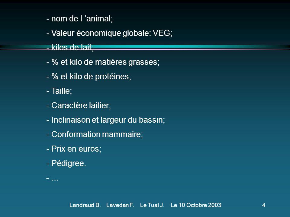 Landraud B.Lavedan F. Le Tual J. Le 10 Octobre 20033 Comment orienter l éleveur avec ceci ??.