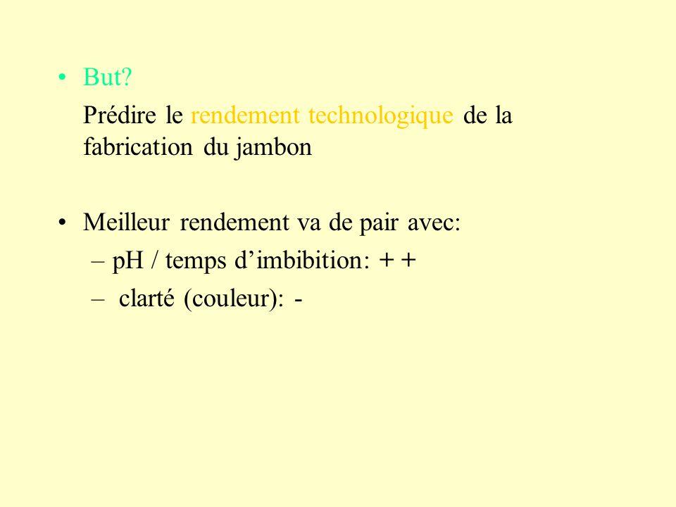 But? Prédire le rendement technologique de la fabrication du jambon Meilleur rendement va de pair avec: –pH / temps dimbibition: + + – clarté (couleur