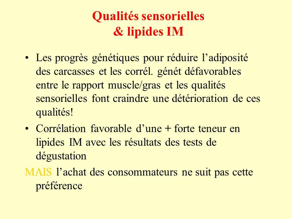 Qualités sensorielles & lipides IM Les progrès génétiques pour réduire ladiposité des carcasses et les corrél. génét défavorables entre le rapport mus