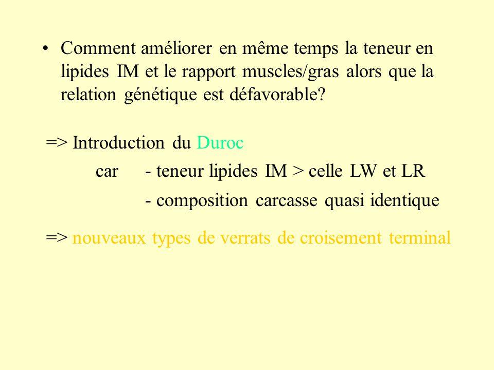 Comment améliorer en même temps la teneur en lipides IM et le rapport muscles/gras alors que la relation génétique est défavorable? => Introduction du