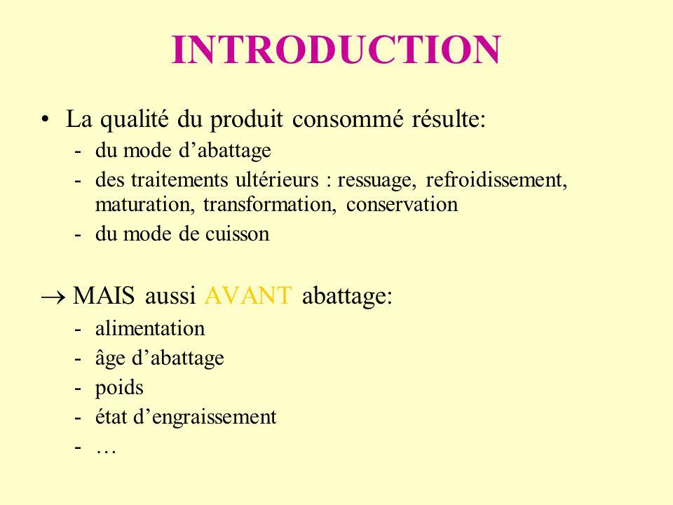INTRODUCTION MAIS aussi AVANT abattage: -alimentation -âge dabattage -poids -état dengraissement -…-… La qualité du produit consommé résulte: -du mode dabattage -des traitements ultérieurs : ressuage, refroidissement, maturation, transformation, conservation -du mode de cuisson