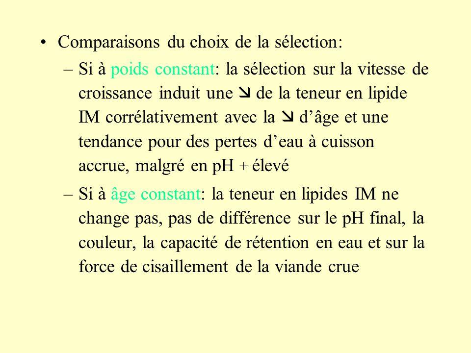 Comparaisons du choix de la sélection: –Si à poids constant: la sélection sur la vitesse de croissance induit une de la teneur en lipide IM corrélativ
