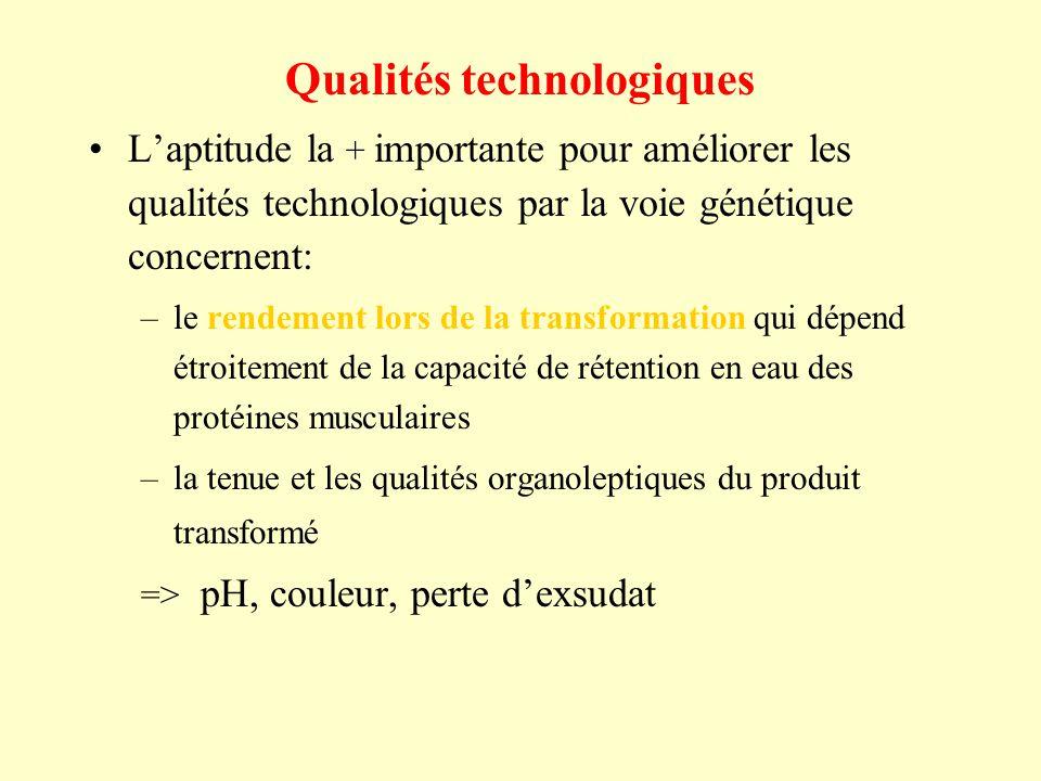 Qualités technologiques Laptitude la + importante pour améliorer les qualités technologiques par la voie génétique concernent: –le rendement lors de l