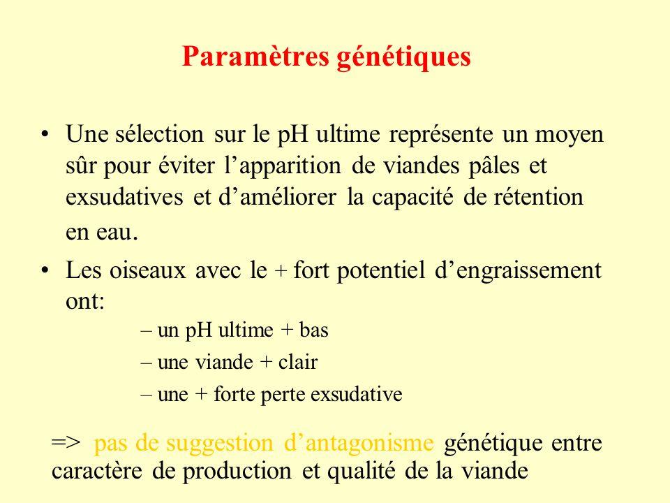 Paramètres génétiques Une sélection sur le pH ultime représente un moyen sûr pour éviter lapparition de viandes pâles et exsudatives et daméliorer la capacité de rétention en eau.