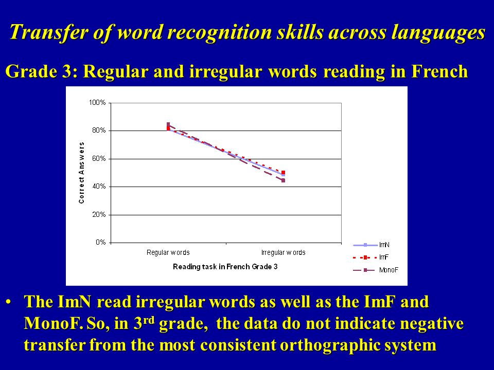 Transfer of word recognition skills across languages Grade 3: Regular and irregular words reading in French The ImN read irregular words as well as th