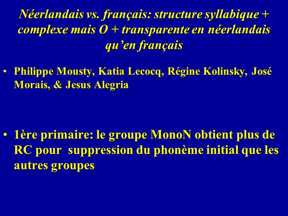 Néerlandais vs. français: structure syllabique + complexe mais O + transparente en néerlandais quen français Philippe Mousty, Katia Lecocq, Régine Kol