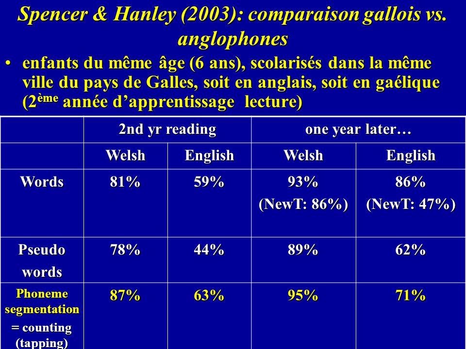 Spencer & Hanley (2003): comparaison gallois vs. anglophones enfants du même âge (6 ans), scolarisés dans la même ville du pays de Galles, soit en ang
