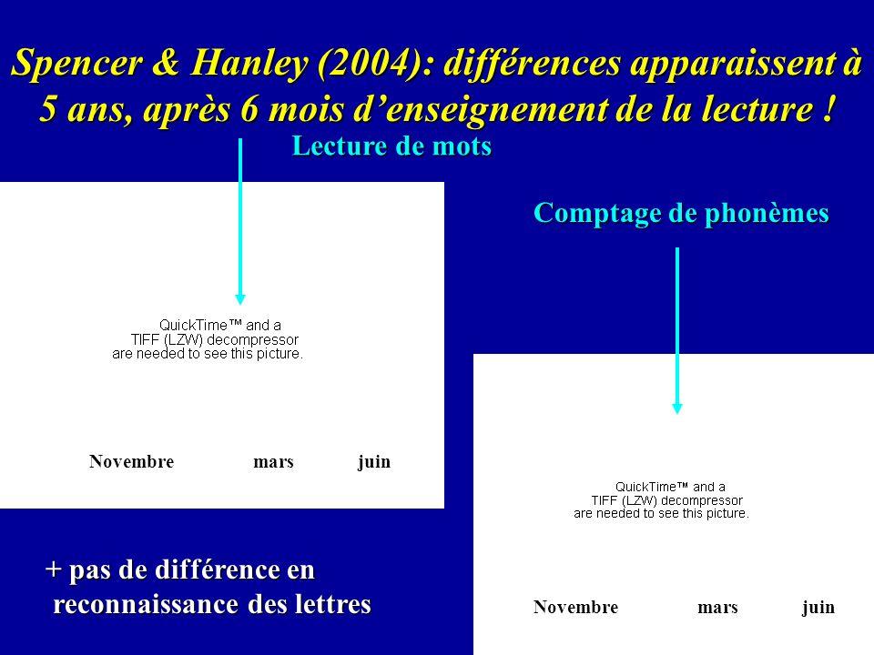 Spencer & Hanley (2004): différences apparaissent à 5 ans, après 6 mois denseignement de la lecture ! Lecture de mots Comptage de phonèmes + pas de di